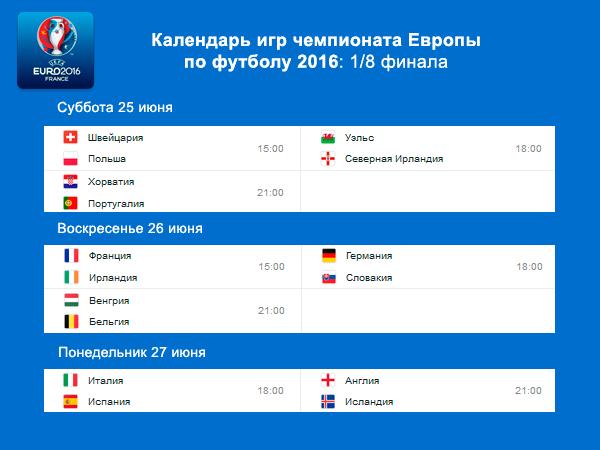 расписание 1/8 финала Евро2016