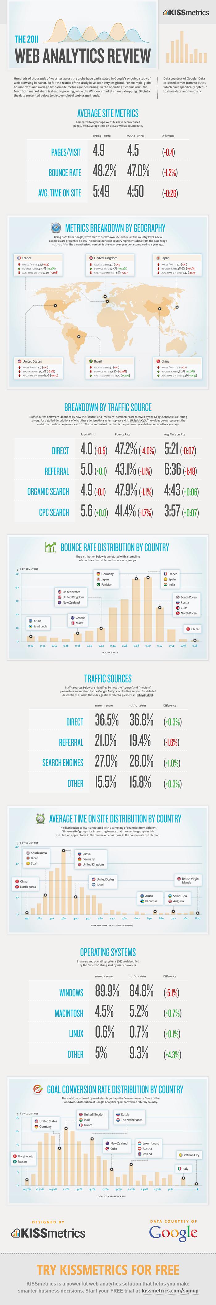 Сотни тысяч веб-сайтов по всему миру приняли участие в продолжающемся исследовании компании Google.