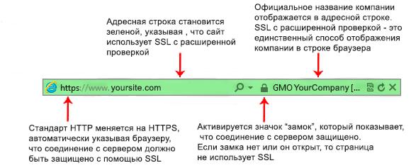 EV (Extended Validation) SSL в адресной строке бразера