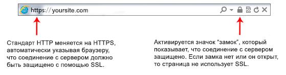 Стандартный SSL в адресной строке браузера