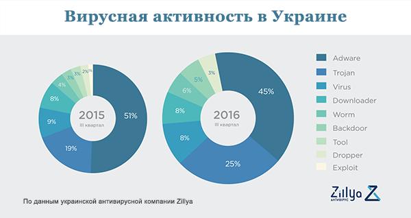 вирусная актинвость в Украине 3й квартал 2016г